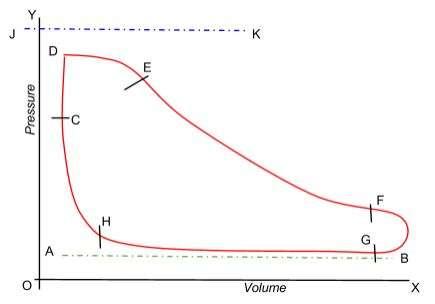 steam indicator diagram