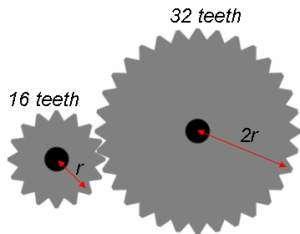 gear ratio diagram