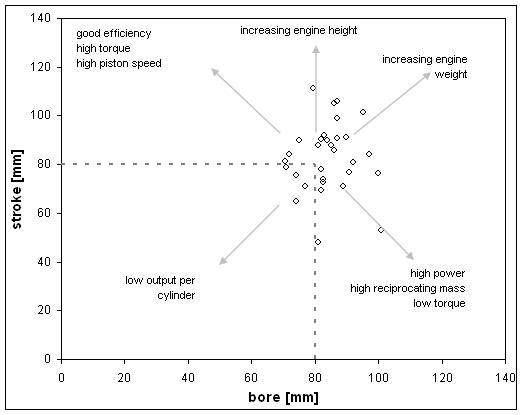 bore and stroke ratio