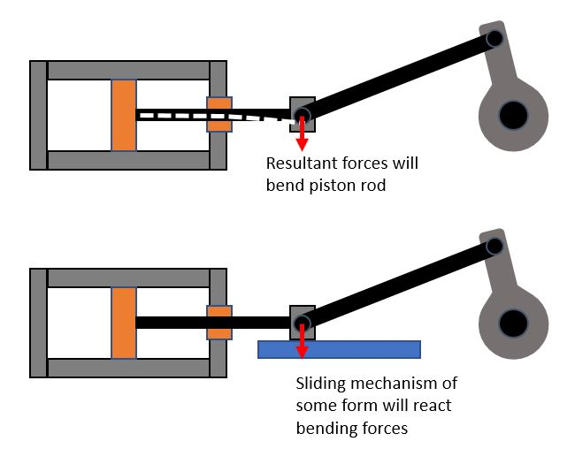 in steam engines it is normal to have a two part conrod and then to have a  slider mechanism to support the joint in the conrod  this results in a  number of