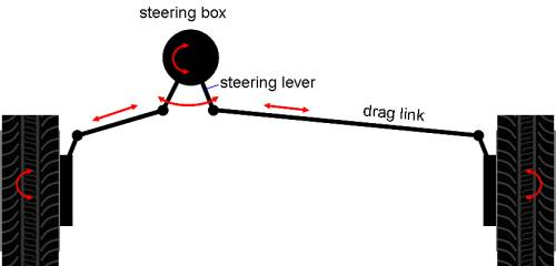 lever arm steering system