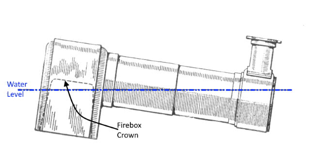 boiler water level versus angle