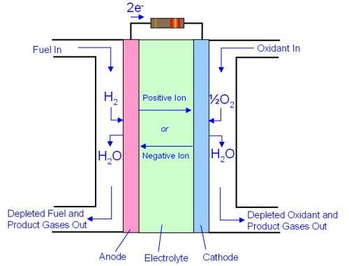 fuel cell diagram