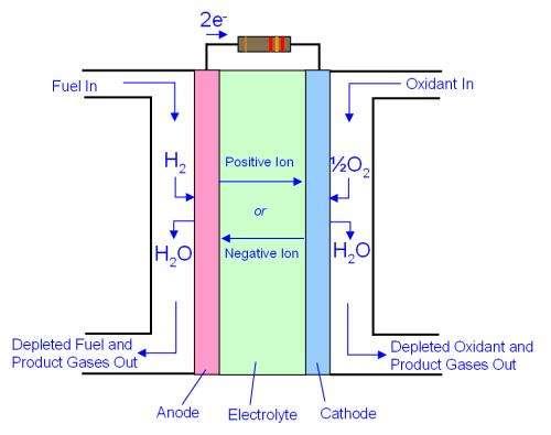 fuel cell diagram