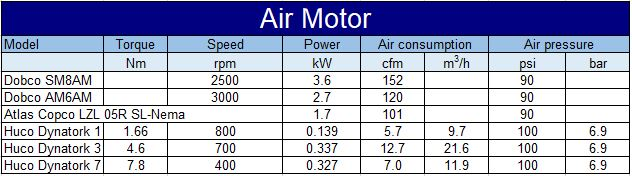 Air motor specifications