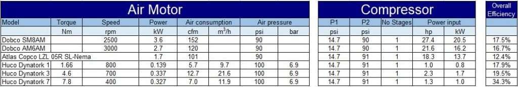 air motor specs, compressor requirements and efficiencies