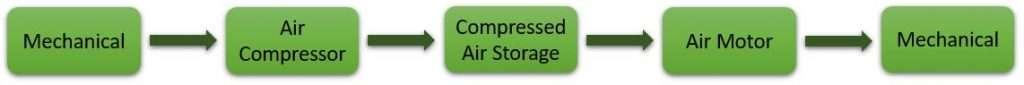compressed air system efficiency