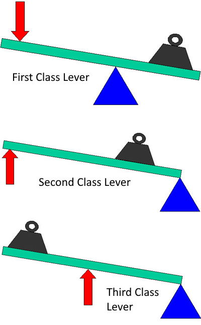 Class of Lever