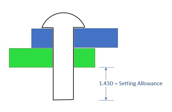 rivet setting allowance
