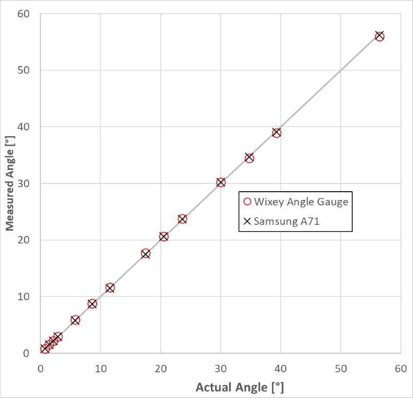 actual versus measured angles