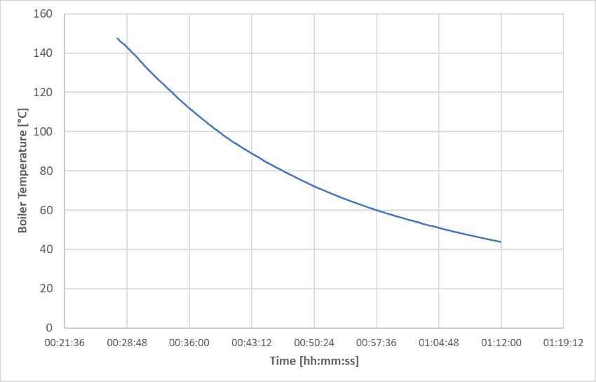 boiler cooling curve