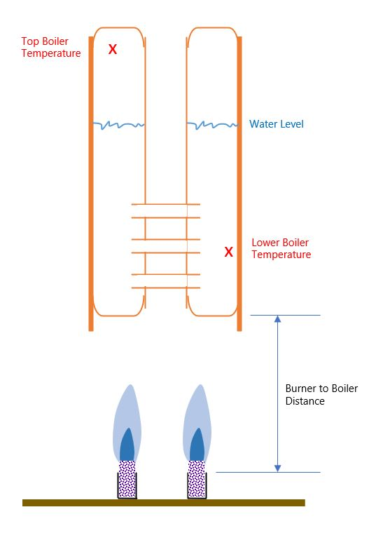 boiler and burner cross-section diagram