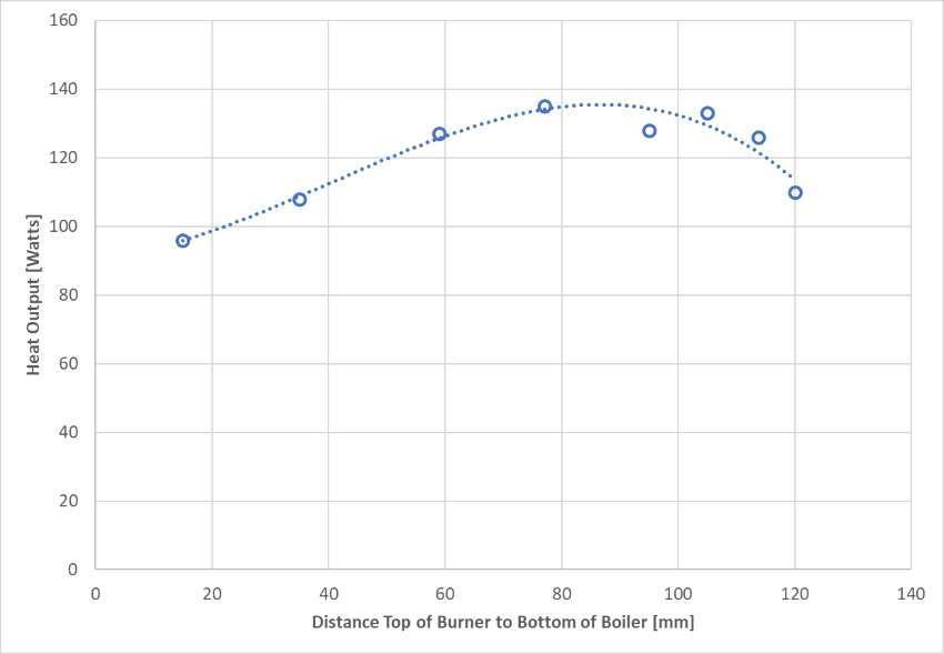 power output versus burner to boiler distance