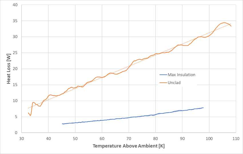 comparison of unclad versus fully insulated boiler