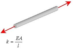 Axial Load on a rod
