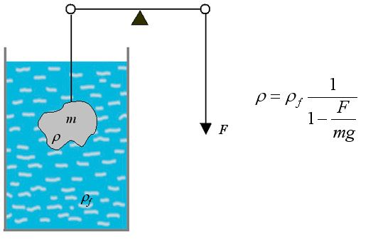 measurement of density of an object