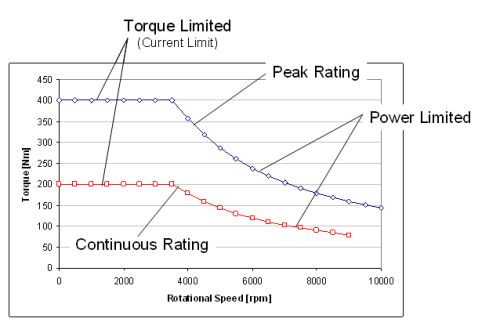 Electric motor peak and continuous torque curve