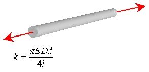tapered rod under axial load