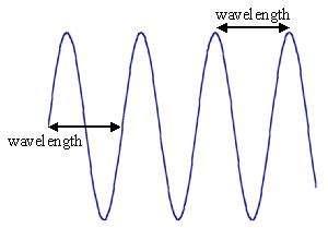 shear wave