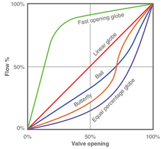 flow rate versus valve opening percentage