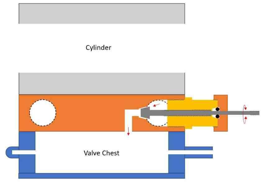 Burrell steam valve schematic